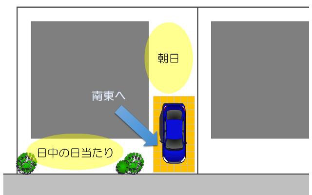 駐車場(南東)