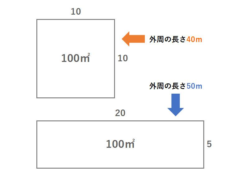 正方形と長方形の家比較