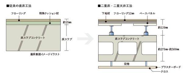 二重床と直床