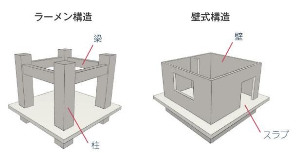 ラーメン構造と壁式構造