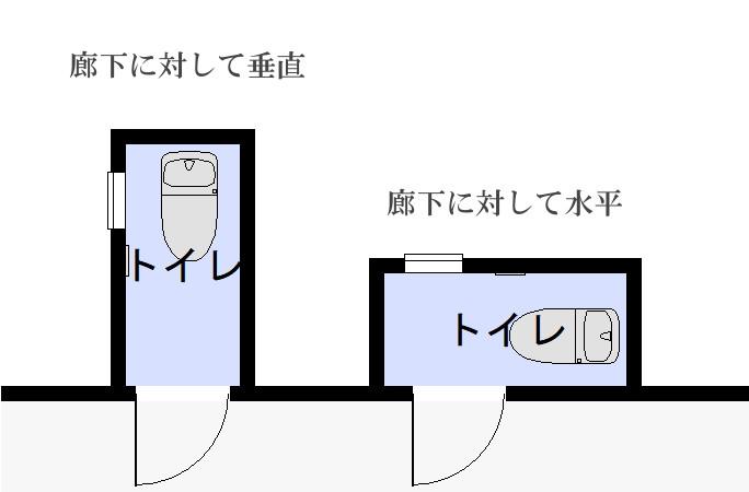 トイレの向き