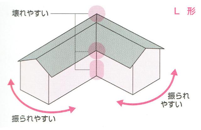 L字の家の形