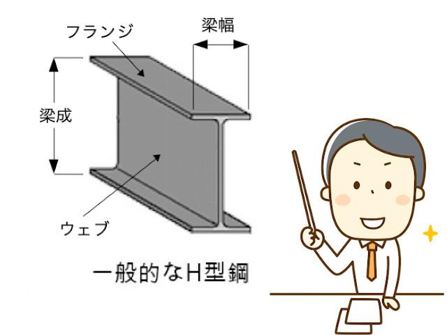 一般的なH型鋼