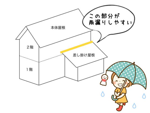 差し掛け屋根 雨漏り