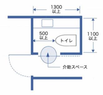 バリアフリートイレの寸法