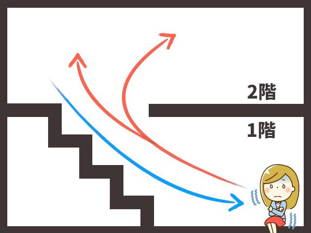 リビング階段はなぜ寒い?