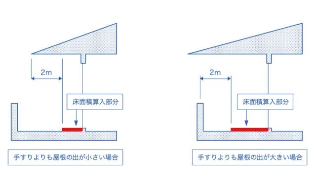 インナーバルコニーの床面積